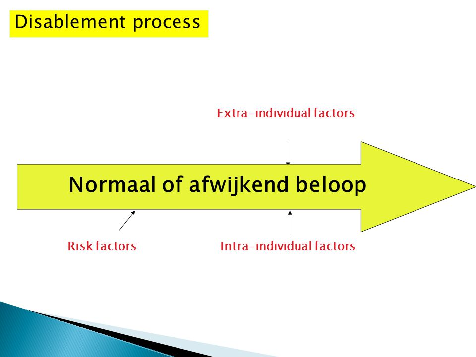 PathologyImpairments Functional limitations Disability Intra-individual factors Extra-individual factors Risk factors Disablement process Normaal of a