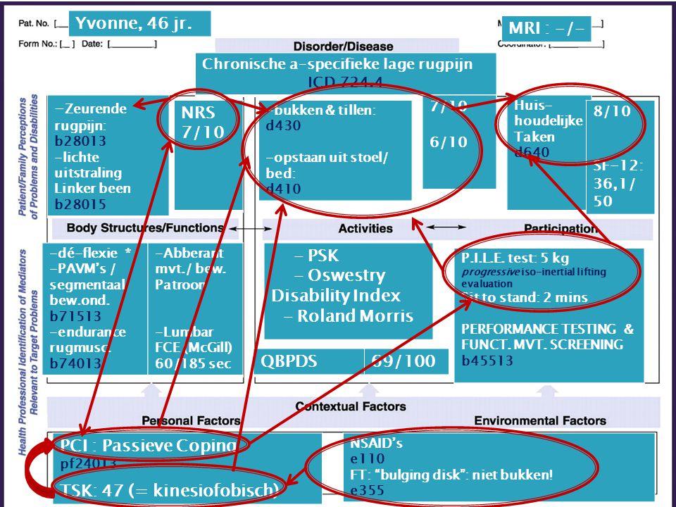 PCI : Passieve Coping pf24013 TSK: 47 (= kinesiofobisch) -bukken & tillen: d430 -opstaan uit stoel/ bed: d410 Huis- houdelijke Taken d640 -dé-flexie *