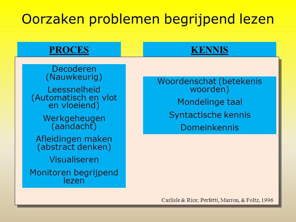 Oorzaken problemen begrijpend lezen PROCESKENNIS Decoderen (Nauwkeurig) Leessnelheid (Automatisch en vlot en vloeiend) Werkgeheugen (aandacht) Afleidingen maken (abstract denken) Visualiseren Monitoren begrijpend lezen Woordenschat (betekenis woorden) Mondelinge taal Syntactische kennis Domeinkennis Carlisle & Rice; Perfetti, Marron, & Foltz, 1996