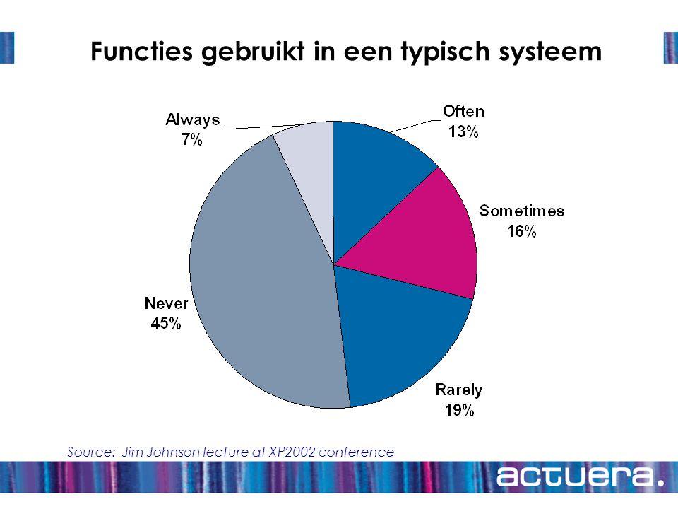Functies gebruikt in een typisch systeem Source: Jim Johnson lecture at XP2002 conference