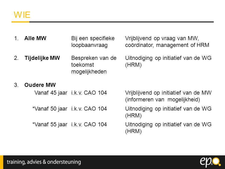 WIE 1.Alle MWBij een specifieke loopbaanvraag Vrijblijvend op vraag van MW, coördinator, management of HRM 2.Tijdelijke MWBespreken van de toekomst mo
