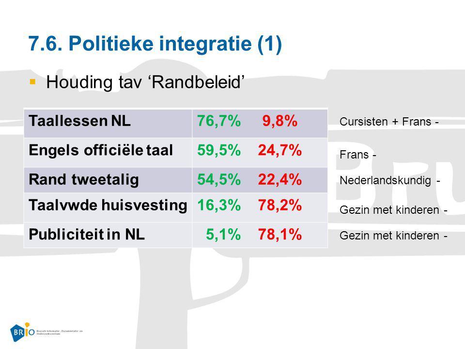 7.6. Politieke integratie (1)  Houding tav 'Randbeleid' Taallessen NL76,7% 9,8% Engels officiële taal59,5% 24,7% Rand tweetalig54,5% 22,4% Taalvwde h