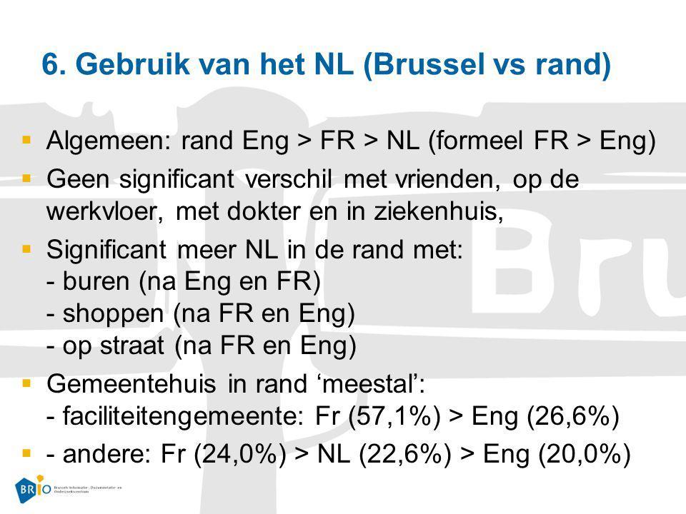 6. Gebruik van het NL (Brussel vs rand)  Algemeen: rand Eng > FR > NL (formeel FR > Eng)  Geen significant verschil met vrienden, op de werkvloer, m