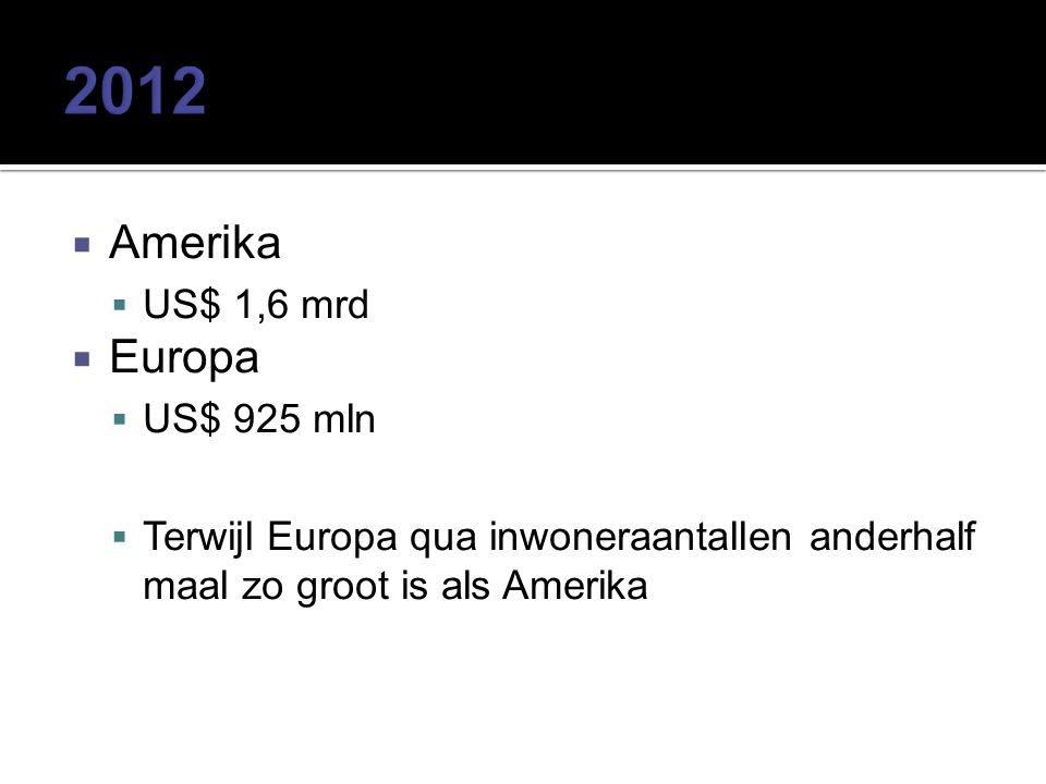  Amerika  US$ 1,6 mrd  Europa  US$ 925 mln  Terwijl Europa qua inwoneraantallen anderhalf maal zo groot is als Amerika