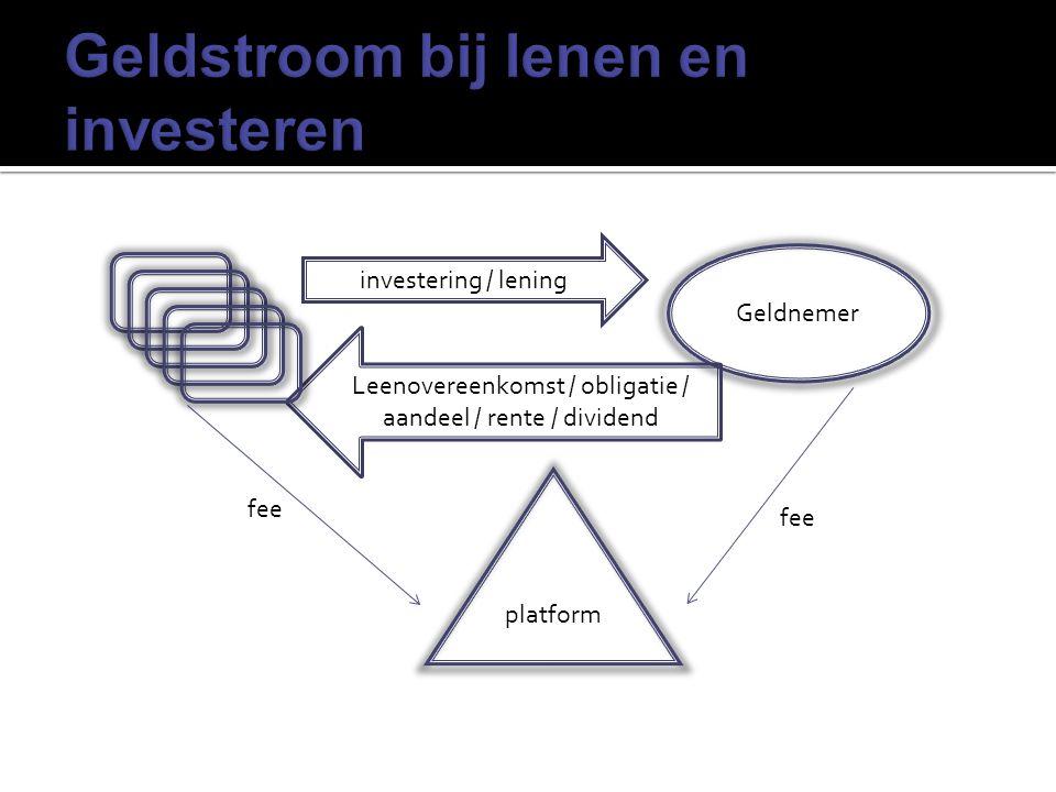 Geldnemer platform investering / lening Leenovereenkomst / obligatie / aandeel / rente / dividend fee