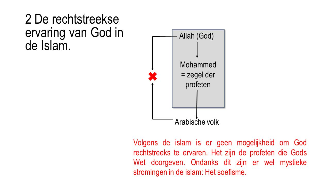 Allah (God) Mohammed = zegel der profeten Arabische volk Volgens de islam is er geen mogelijkheid om God rechtstreeks te ervaren. Het zijn de profeten