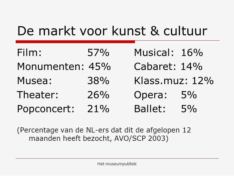 De markt voor kunst & cultuur Film: 57%Musical: 16% Monumenten: 45%Cabaret: 14% Musea: 38%Klass.muz: 12% Theater: 26%Opera: 5% Popconcert: 21%Ballet:5% (Percentage van de NL-ers dat dit de afgelopen 12 maanden heeft bezocht, AVO/SCP 2003)