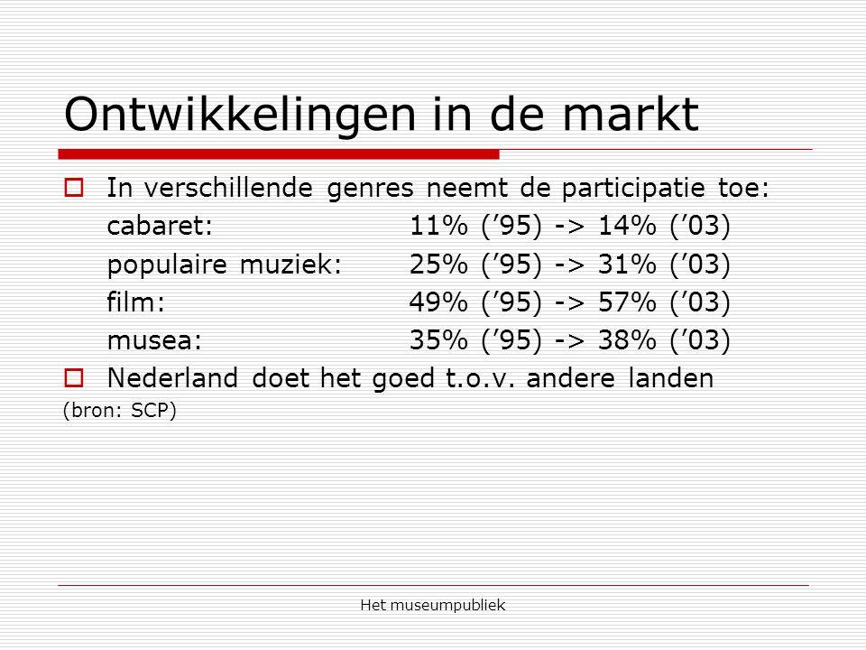 Het museumpubliek Ontwikkelingen in de markt  In verschillende genres neemt de participatie toe: cabaret: 11% ('95) -> 14% ('03) populaire muziek: 25% ('95) -> 31% ('03) film: 49% ('95) -> 57% ('03) musea:35% ('95) -> 38% ('03)  Nederland doet het goed t.o.v.