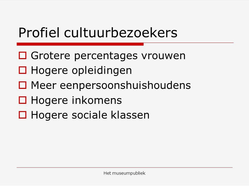 Het museumpubliek Profiel cultuurbezoekers  Grotere percentages vrouwen  Hogere opleidingen  Meer eenpersoonshuishoudens  Hogere inkomens  Hogere