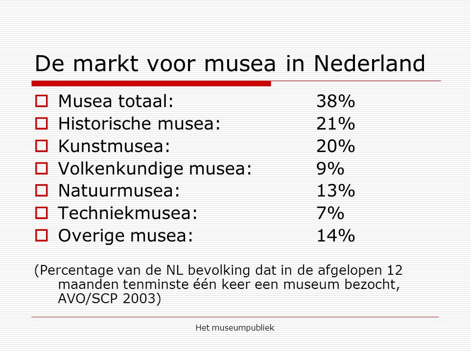 Het museumpubliek De markt voor musea in Nederland  Musea totaal: 38%  Historische musea: 21%  Kunstmusea: 20%  Volkenkundige musea: 9%  Natuurmusea: 13%  Techniekmusea: 7%  Overige musea: 14% (Percentage van de NL bevolking dat in de afgelopen 12 maanden tenminste één keer een museum bezocht, AVO/SCP 2003)