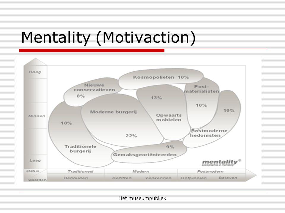 Het museumpubliek Mentality (Motivaction)