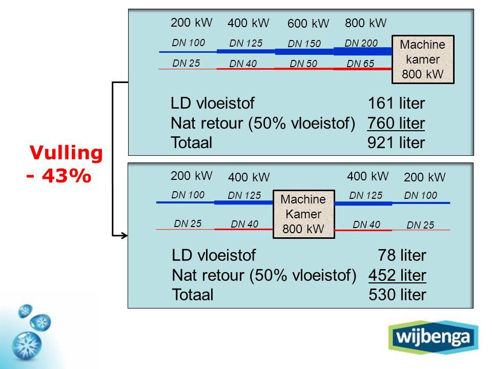 Machine Kamer 800 kW 200 kW 400 kW 200 kW LD vloeistof 78 liter Nat retour (50% vloeistof)452 liter Totaal530 liter DN 100 DN 125 DN 100 DN 125 DN 25