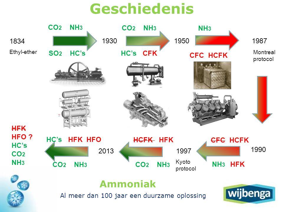 Ammoniak Al meer dan 100 jaar een duurzame oplossing Geschiedenis 1834 Ethyl-ether CO 2 NH 3 SO 2 HC's 1930 CO 2 NH 3 HC's CFK 1950 NH 3 CFC HCFK 1987