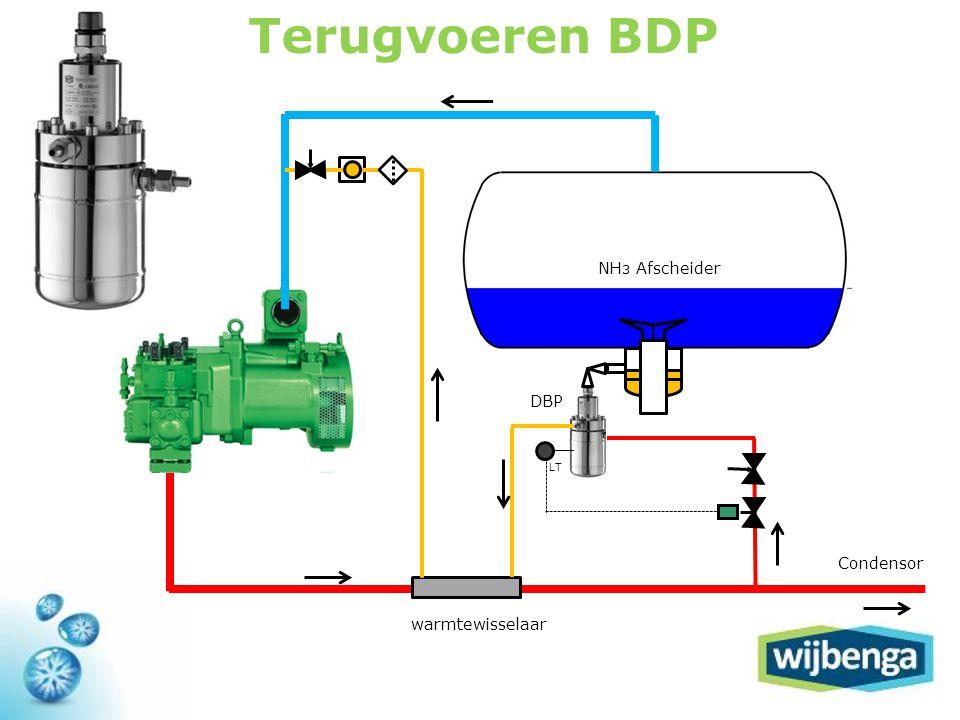 NH 3 Afscheider ltlt LT warmtewisselaar DBP Condensor Terugvoeren BDP