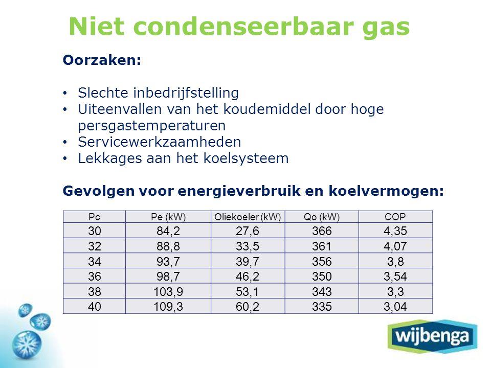 Niet condenseerbaar gas PcPe (kW)Oliekoeler (kW)Qo (kW)COP 3084,227,63664,35 3288,833,53614,07 3493,739,73563,8 3698,746,23503,54 38103,953,13433,3 40109,360,23353,04 Oorzaken: • Slechte inbedrijfstelling • Uiteenvallen van het koudemiddel door hoge persgastemperaturen • Servicewerkzaamheden • Lekkages aan het koelsysteem Gevolgen voor energieverbruik en koelvermogen: