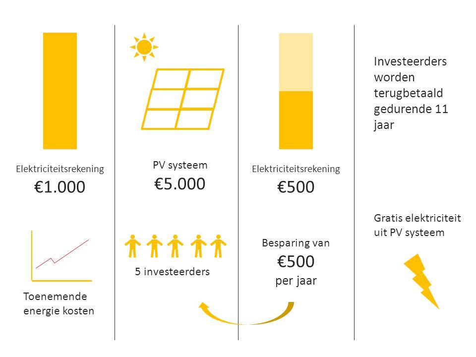 Elektriciteitsrekening €1.000 Elektriciteitsrekening €500 5 investeerders Besparing van €500 per jaar Investeerders worden terugbetaald gedurende 11 j
