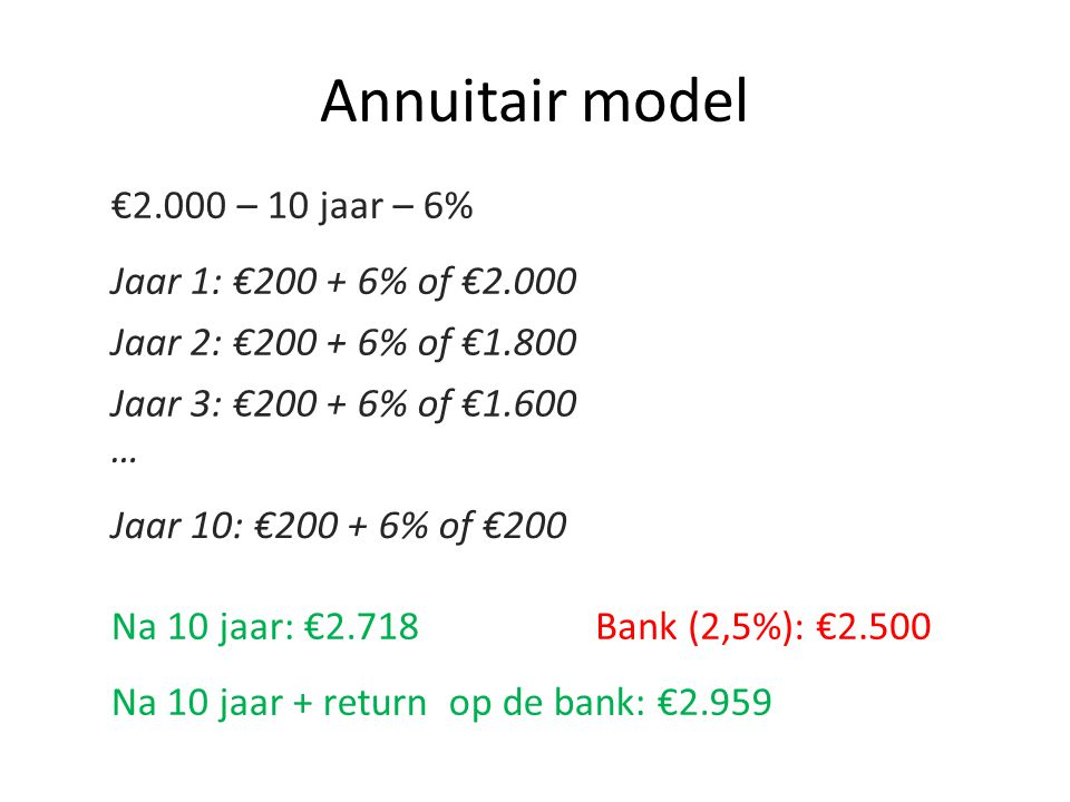 Annuitair model €2.000 – 10 jaar – 6% Jaar 1: €200 + 6% of €2.000 Jaar 2: €200 + 6% of €1.800 Jaar 3: €200 + 6% of €1.600 Na 10 jaar: €2.718Bank (2,5%): €2.500 Jaar 10: €200 + 6% of €200 … Na 10 jaar + return op de bank: €2.959