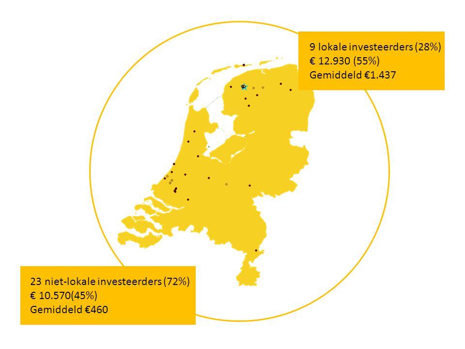 23 niet-lokale investeerders (72%) € 10.570(45%) Gemiddeld €460 9 lokale investeerders (28%) € 12.930 (55%) Gemiddeld €1.437