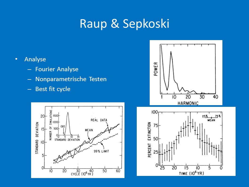Raup & Sepkoski • Analyse – Fourier Analyse – Nonparametrische Testen – Best fit cycle