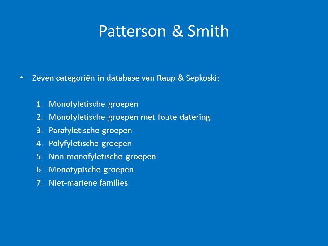 Patterson & Smith • Zeven categoriën in database van Raup & Sepkoski: 1. Monofyletische groepen 2. Monofyletische groepen met foute datering 3. Parafy