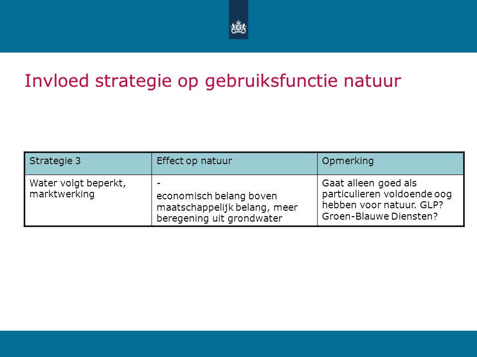 Strategie 3Effect op natuurOpmerking Water volgt beperkt, marktwerking - economisch belang boven maatschappelijk belang, meer beregening uit grondwater Gaat alleen goed als particulieren voldoende oog hebben voor natuur.