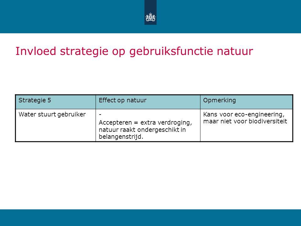 Strategie 5Effect op natuurOpmerking Water stuurt gebruiker- Accepteren = extra verdroging, natuur raakt ondergeschikt in belangenstrijd.