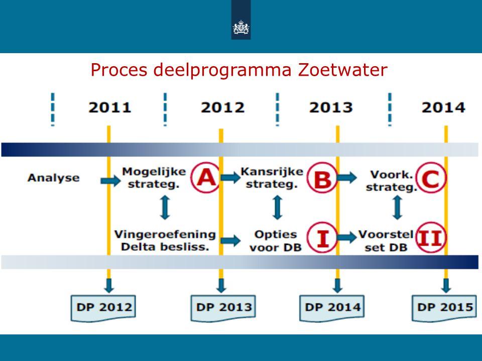Strategie 2Effect op natuurOpmerking Water volgt beperkt-/+ - = meer inlaat, IJsselmeerbak + = seizoensberging, waterconservering, zorg overheid voor natuur Uitvoering is bepalend.
