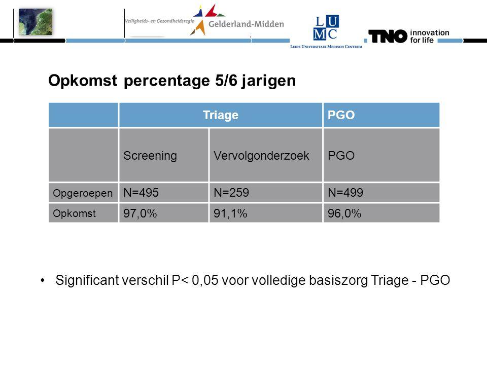 Opkomst percentage 5/6 jarigen •Significant verschil P< 0,05 voor volledige basiszorg Triage - PGO TriagePGO ScreeningVervolgonderzoekPGO Opgeroepen N
