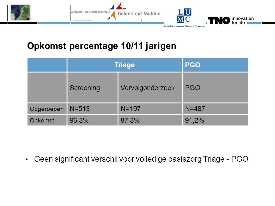 TriagePGO ScreeningVervolgonderzoekPGO Opgeroepen N=513N=197N=487 Opkomst 96,3%87,3%91,2% Opkomst percentage 10/11 jarigen • Geen significant verschil