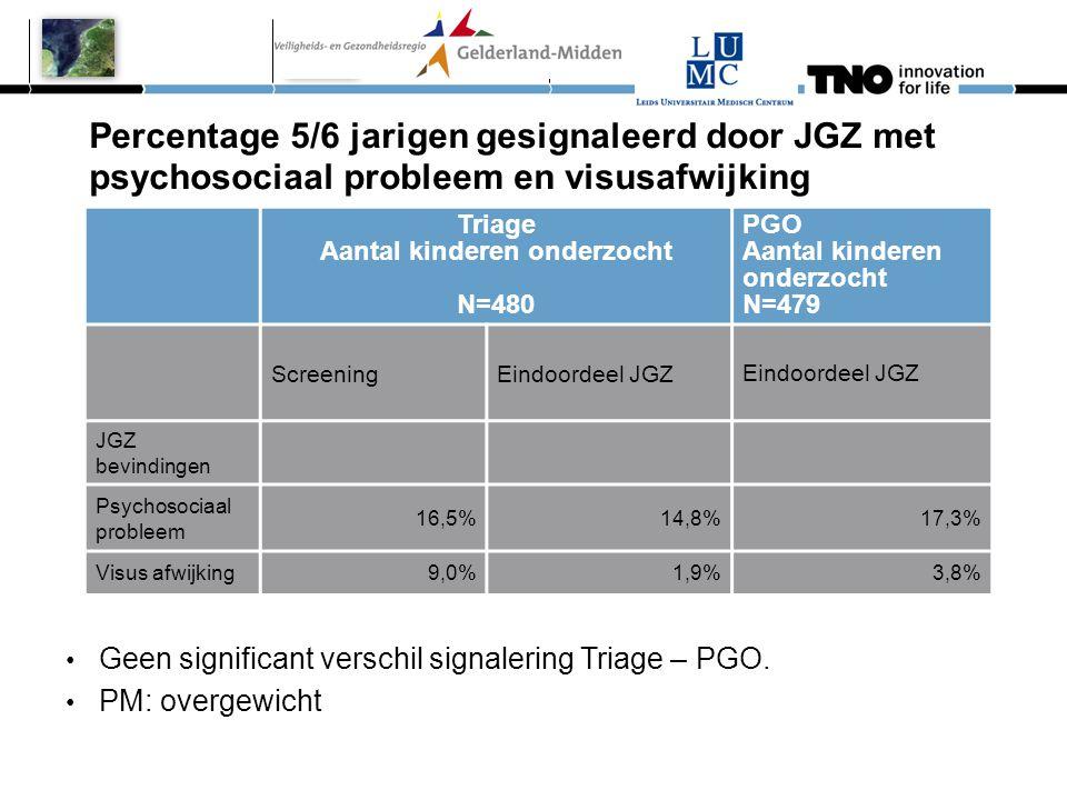 Percentage 5/6 jarigen gesignaleerd door JGZ met psychosociaal probleem en visusafwijking Triage Aantal kinderen onderzocht N=480 PGO Aantal kinderen