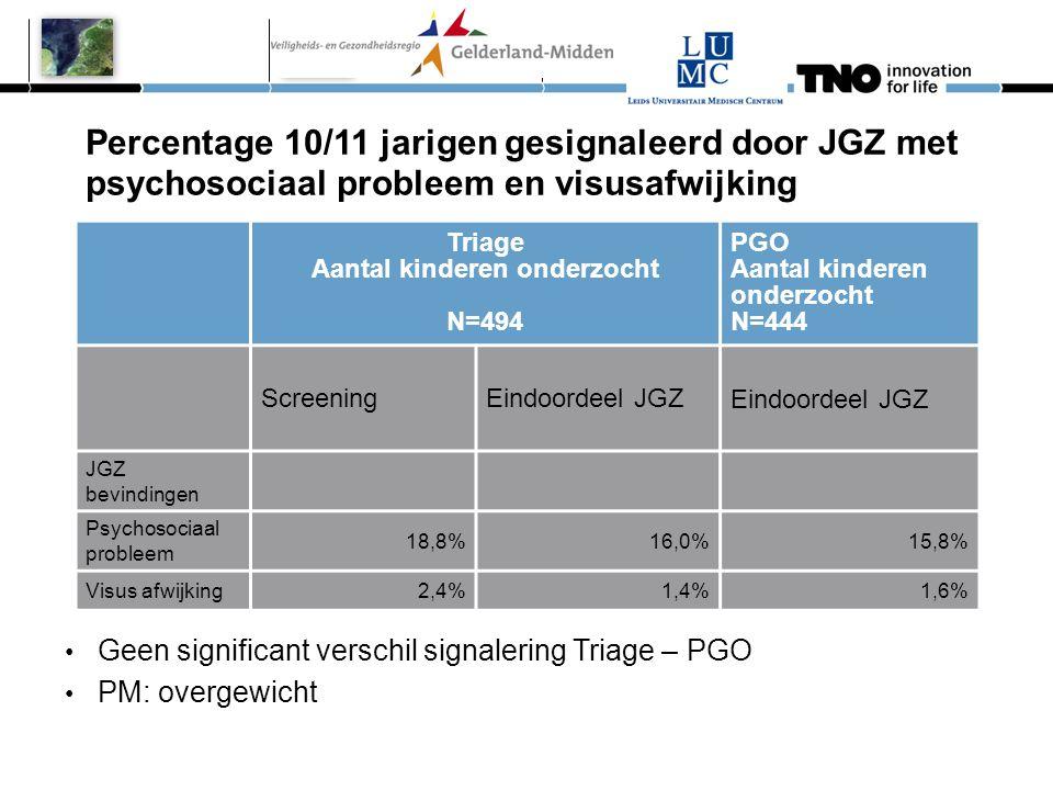 Percentage 10/11 jarigen gesignaleerd door JGZ met psychosociaal probleem en visusafwijking Triage Aantal kinderen onderzocht N=494 PGO Aantal kindere