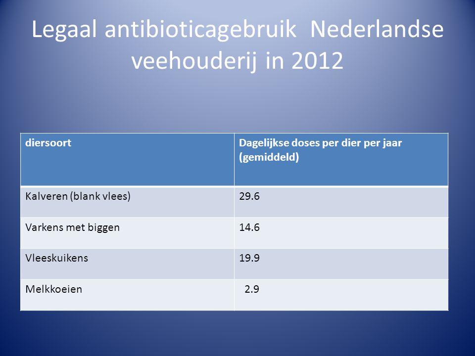 Legaal antibioticagebruik Nederlandse veehouderij in 2012 diersoortDagelijkse doses per dier per jaar (gemiddeld) Kalveren (blank vlees)29.6 Varkens met biggen14.6 Vleeskuikens19.9 Melkkoeien 2.9