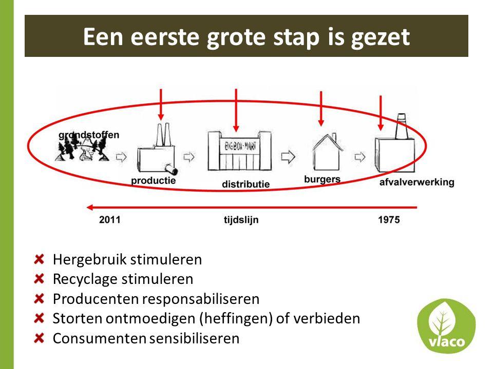 Een eerste grote stap is gezet Hergebruik stimuleren Recyclage stimuleren Producenten responsabiliseren Storten ontmoedigen (heffingen) of verbieden C