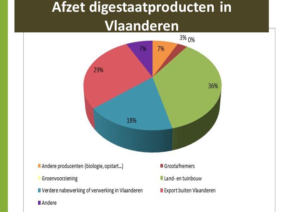 Afzet digestaatproducten in Vlaanderen