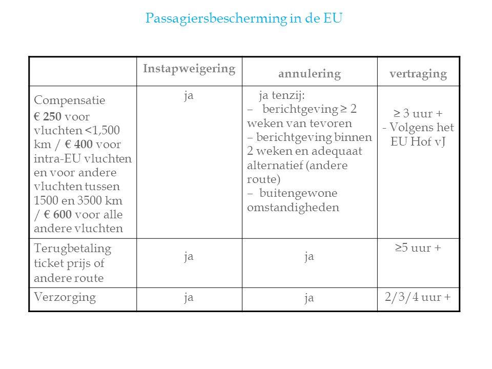 Passagiersbescherming in de EU Instapweigering annuleringvertraging Compensatie € 250 voor vluchten <1,500 km / € 400 voor intra-EU vluchten en voor andere vluchten tussen 1500 en 3500 km / € 600 voor alle andere vluchten ja ja tenzij: – berichtgeving ≥ 2 weken van tevoren – berichtgeving binnen 2 weken en adequaat alternatief (andere route) – buitengewone omstandigheden ≥ 3 uur + - Volgens het EU Hof vJ Terugbetaling ticket prijs of andere route ja ≥5 uur + Verzorgingja 2/3/4 uur +
