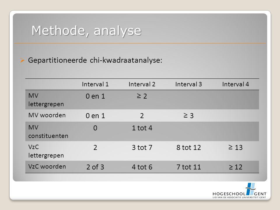  Gepartitioneerde chi-kwadraatanalyse: Methode, analyse Interval 1Interval 2Interval 3Interval 4 MV lettergrepen 0 en 1 ≥ 2 MV woorden 0 en 12 ≥ 3 MV constituenten 01 tot 4 VzC lettergrepen 23 tot 78 tot 12 ≥ 13 VzC woorden 2 of 34 tot 67 tot 11≥ 12