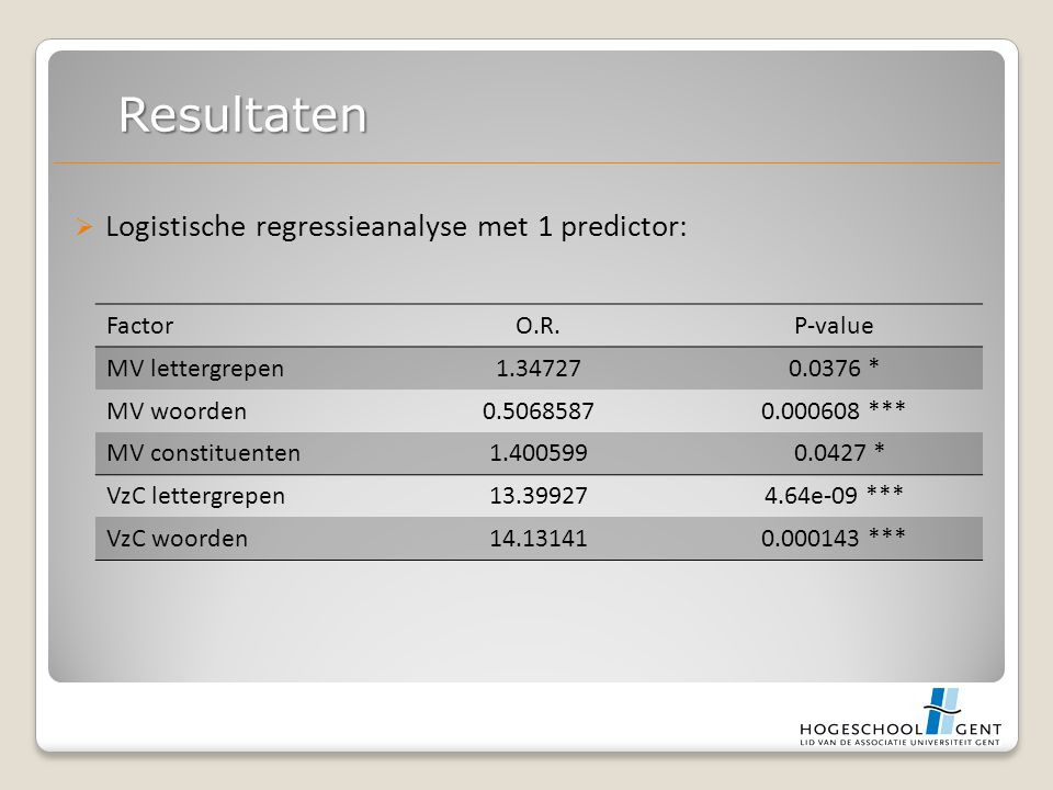  Logistische regressieanalyse met 1 predictor: Resultaten FactorO.R.P-value MV lettergrepen1.347270.0376 * MV woorden0.50685870.000608 *** MV constituenten1.400599 0.0427 * VzC lettergrepen13.399274.64e-09 *** VzC woorden14.131410.000143 ***