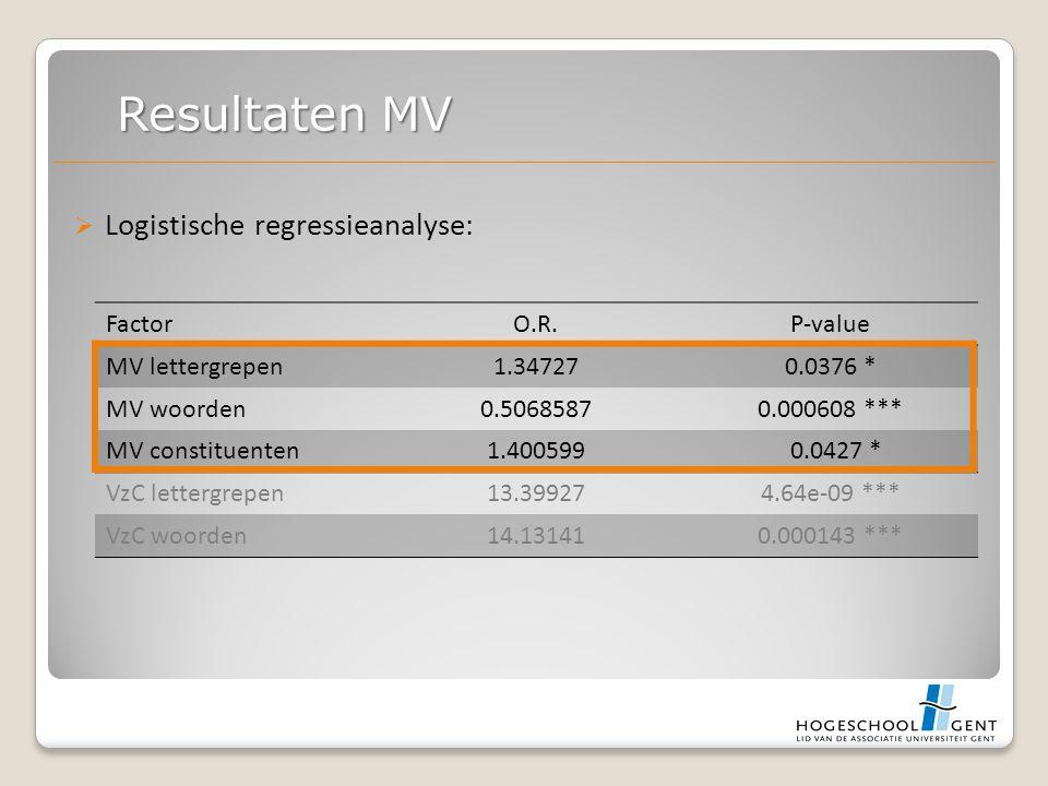 Logistische regressieanalyse: Resultaten MV FactorO.R.P-value MV lettergrepen1.347270.0376 * MV woorden0.50685870.000608 *** MV constituenten1.400599 0.0427 * VzC lettergrepen13.399274.64e-09 *** VzC woorden14.131410.000143 ***