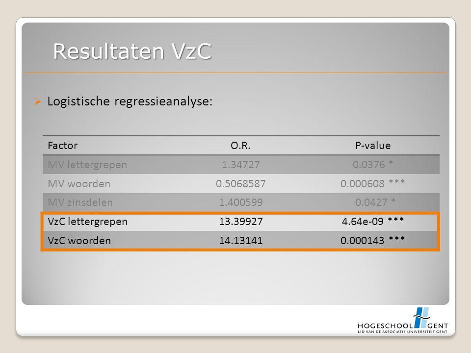  Logistische regressieanalyse: Resultaten VzC FactorO.R.P-value MV lettergrepen1.347270.0376 * MV woorden0.50685870.000608 *** MV zinsdelen1.400599 0.0427 * VzC lettergrepen13.399274.64e-09 *** VzC woorden14.131410.000143 ***
