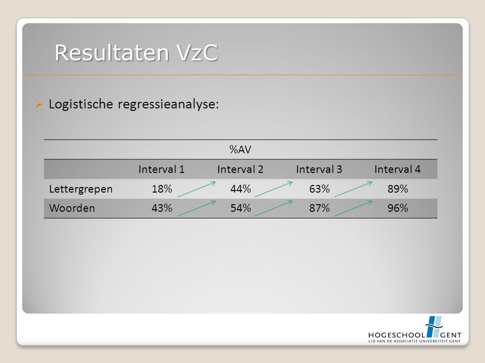  Logistische regressieanalyse: Resultaten VzC %AV Interval 1Interval 2Interval 3Interval 4 Lettergrepen18%44%63%89% Woorden43%54%87%96%