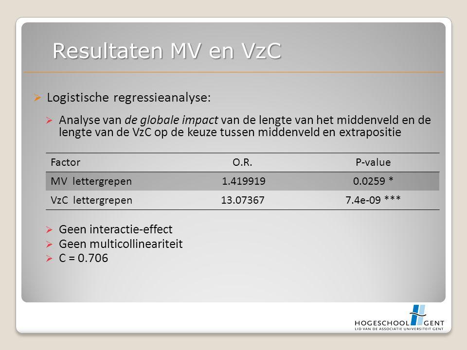  Logistische regressieanalyse:  Analyse van de globale impact van de lengte van het middenveld en de lengte van de VzC op de keuze tussen middenveld en extrapositie  Geen interactie-effect  Geen multicollineariteit  C = 0.706 Resultaten MV en VzC FactorO.R.P-value MV lettergrepen 1.4199190.0259 * VzC lettergrepen13.073677.4e-09 ***