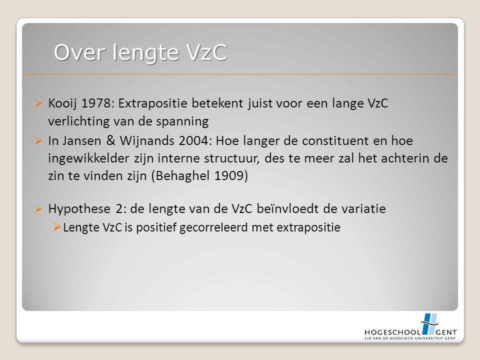  Kooij 1978: Extrapositie betekent juist voor een lange VzC verlichting van de spanning  In Jansen & Wijnands 2004: Hoe langer de constituent en hoe ingewikkelder zijn interne structuur, des te meer zal het achterin de zin te vinden zijn (Behaghel 1909)  Hypothese 2: de lengte van de VzC beïnvloedt de variatie  Lengte VzC is positief gecorreleerd met extrapositie Over lengte VzC