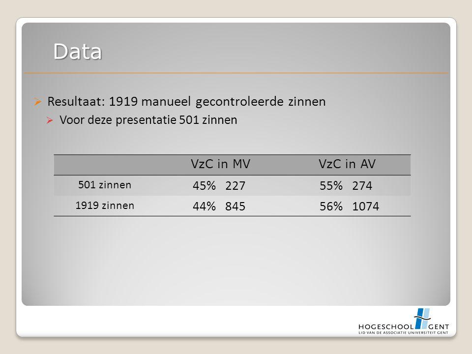  Resultaat: 1919 manueel gecontroleerde zinnen  Voor deze presentatie 501 zinnen Data VzC in MVVzC in AV 501 zinnen 45%22755%274 1919 zinnen 44%84556%1074