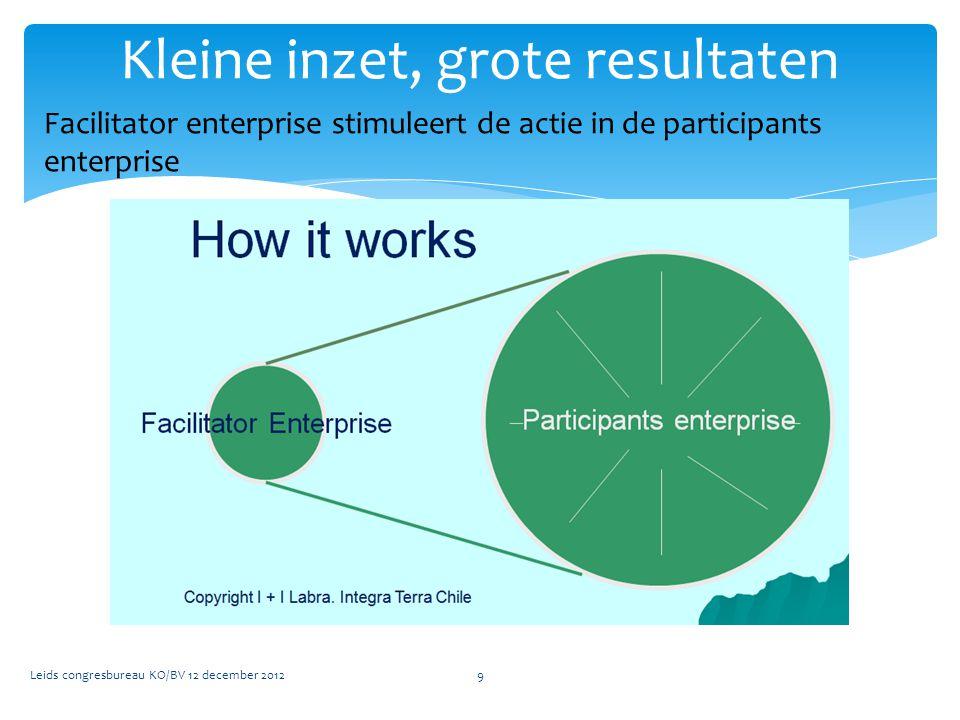 9 Kleine inzet, grote resultaten Facilitator enterprise stimuleert de actie in de participants enterprise