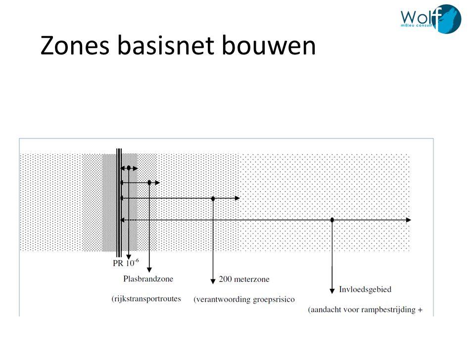 Zones basisnet bouwen