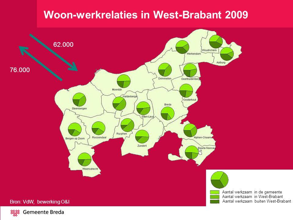 Woon-werkrelaties in West-Brabant 2009 Aantal werkzaam in de gemeente Aantal werkzaam in West-Brabant Aantal werkzaam buiten West-Brabant Bron: VdW, bewerking O&I 62.000 76.000