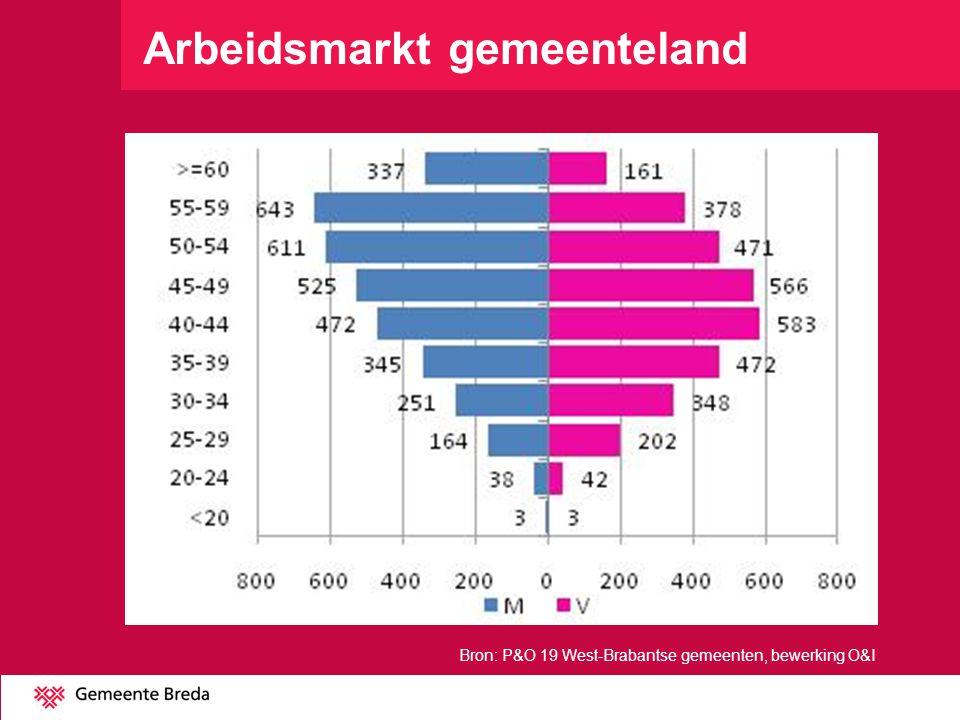 Arbeidsmarkt gemeenteland Bron: P&O 19 West-Brabantse gemeenten, bewerking O&I