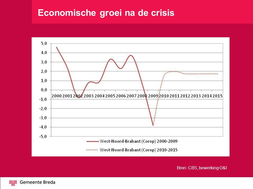Economische groei na de crisis Bron: CBS, bewerking O&I