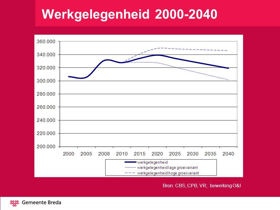 Werkgelegenheid 2000-2040 Bron: CBS, CPB, VR; bewerking O&I