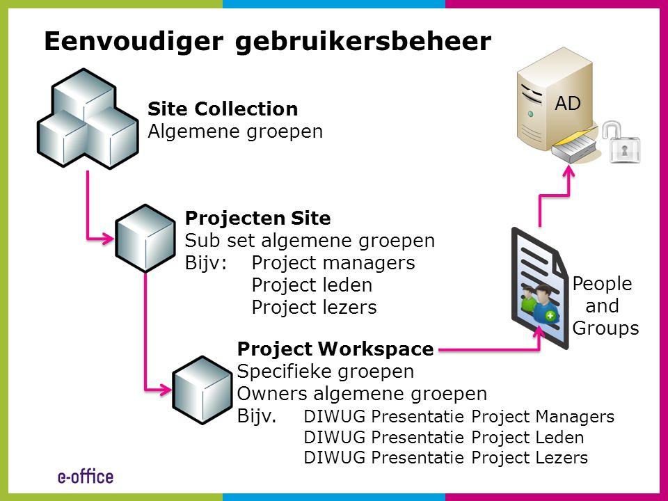 Site Collection Algemene groepen Projecten Site Sub set algemene groepen Bijv:Project managers Project leden Project lezers Project Workspace Specifie